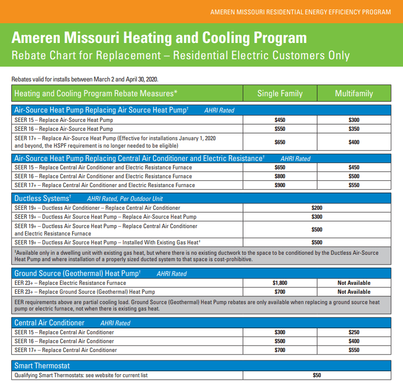 Ameren Gas Rebate Program by No Problem heating and Cooling